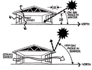 Open the house to cooling breezes; remove barriers to air flow; and use fans to make the air flow through the house.