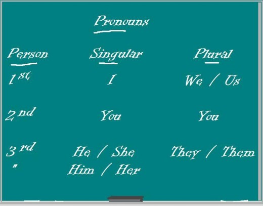These are the PERSONAL pronouns.  It's these basic ones to which this hub refers.