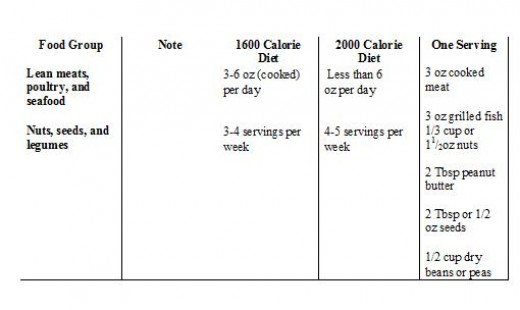 Daily servings for each of the food groups for Serving size of fish
