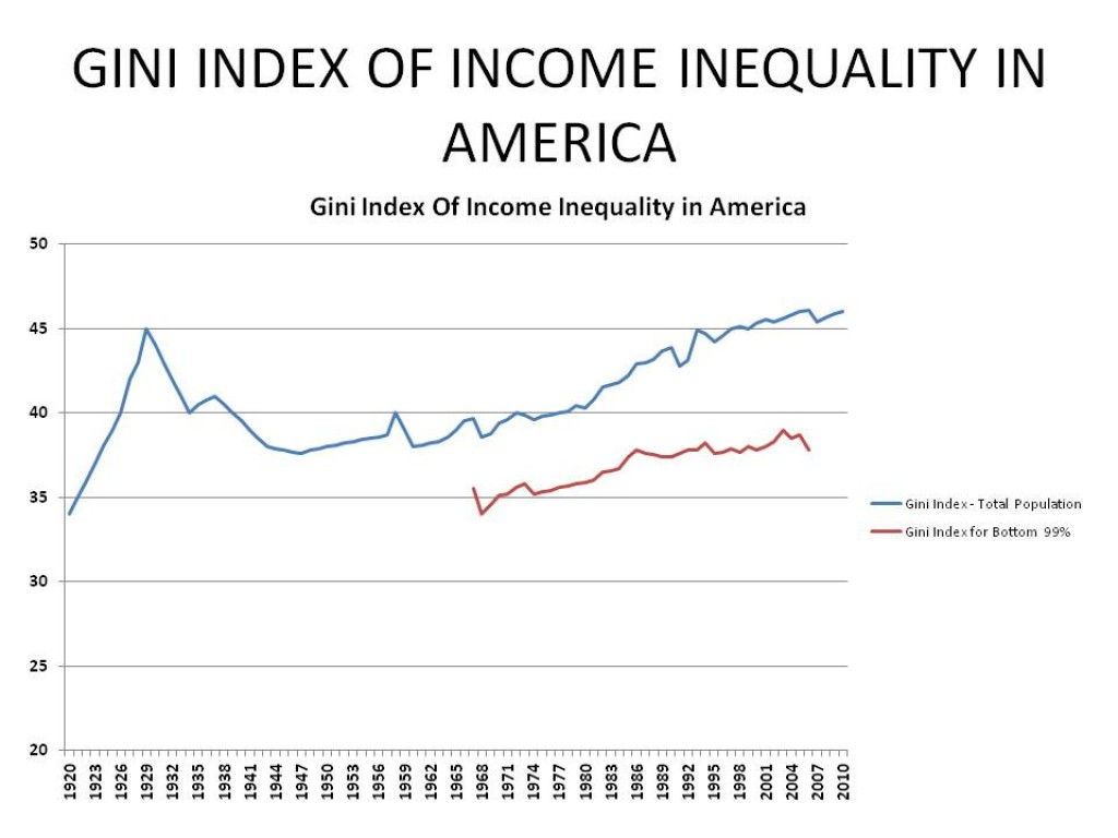 income inequality in america Reuters series on income inequality in america reuters, the news and media division of thomson reuters, is the world's largest international multimedia news provider reaching more than one .