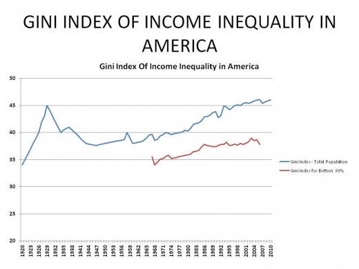 THE GINI INDEX of ECONOMIC INEQUALITY IN AMERICA - 1920 to 2009 -- CHART 1
