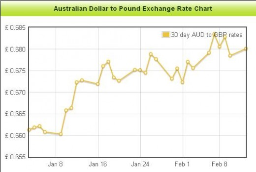 AUD to GBP Foreign Exchange Rate