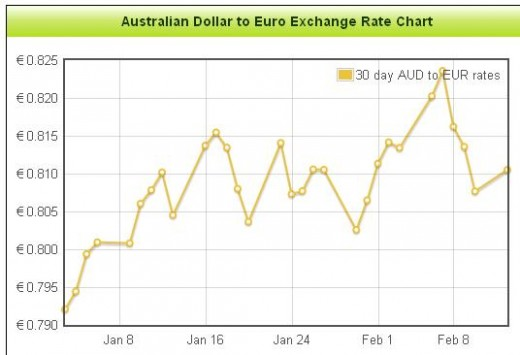 AUD to EUR Foreign Exchange Rate