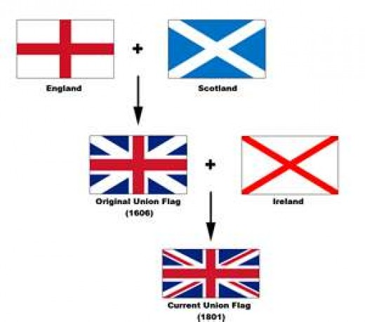 The flags of England, Scotland, and Ireland were combined to create the flag of Great Britain. The design of the current flag dates from 1801.