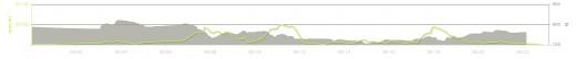 Lexx's graph