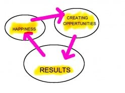 Create Your Own Happiness and Success