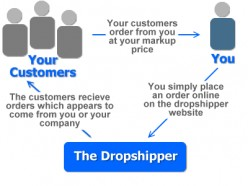 What is Drop Shipping ?And Why Do You Choose Drop Shipping Method? Part 3