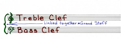 The clefs as normally used in piano music