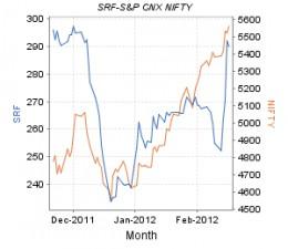 Share price movement of SRF