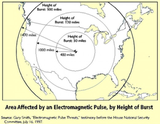 This standard map shows just how much of N. America can be affected by a single EMP bomb detonated at various altitudes above the center of the landmass. At a mere 300 miles up, most of the continent can be plunged instantly into the stone age.