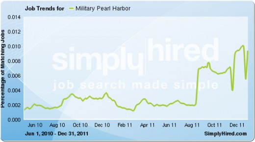 22,000% Increase in Military Jobs to January 2012