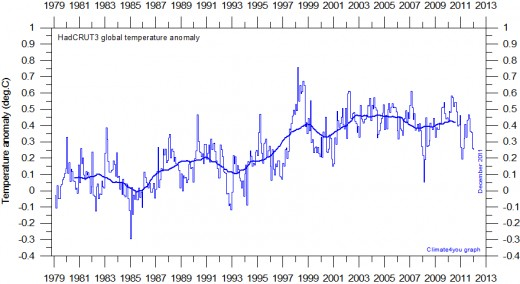 Global monthly average surface air temperature since 1979 according to Hadley CRUT, a cooperative effort between the Hadley Centre for Climate Prediction and Research and the University of East Anglia's Climatic Research Unit (CRU), UK.