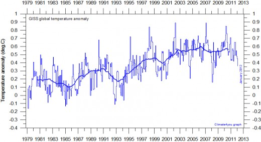 Global monthly average surface air temperature since 1979 according to the Goddard Institute for Space Studies (GISS), at Columbia University, New York City, USA.