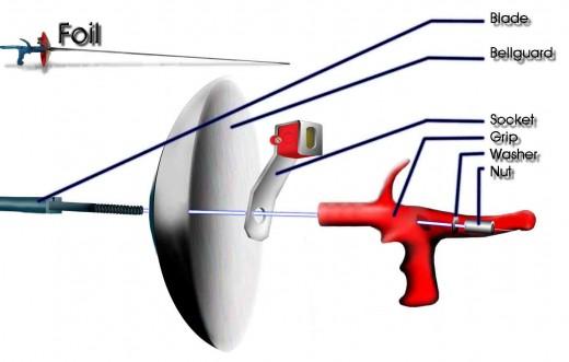 The electric foil sword has a few more parts than a non-electric foil sword.