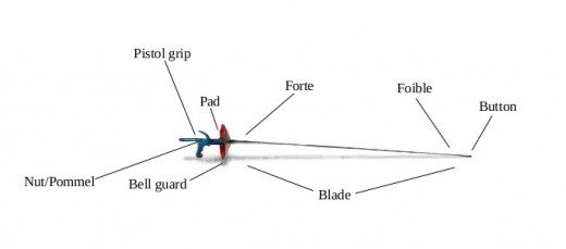 Although the hilt is not labeled in this foil fencing sword parts picture, the hilt is composed of the bell guard, pad, grip, and nut/pommel.