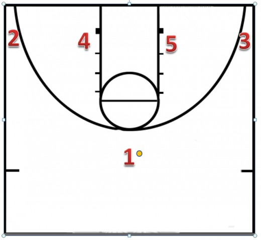 This is how this offense is set up.  You have your point up top bring the ball up, guards in the corners, and bigs on each of the blocks.  Remember to stress to your players their spacing and waiting on their screens.