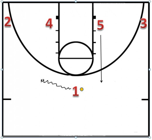 The first thing that happens is 1(point guard) is going to choose a side.  In this diagram the 1 is going to the left side.  When he dribbles left, the opposite side 5 (center) explodes up.