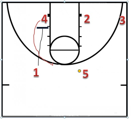 If 2 is not open, 1 sets a down screen for 4.  This is the second option in this offense.  If the guy guarding 4 trails him, he can curl for a jump shot.  If the screen is set good, he will be open for a jump shot around the foul line.