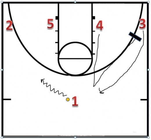 1 takes it to the left, 4 comes up trying to get the ball.  The defense is ready and he can't get open.  4 then goes to the corner and sets a down screen for 3.  3 then comes up to get the ball and 4 rotates to the corner.