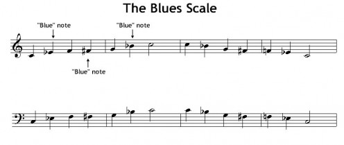 The notes of the Blues Scale starting on C
