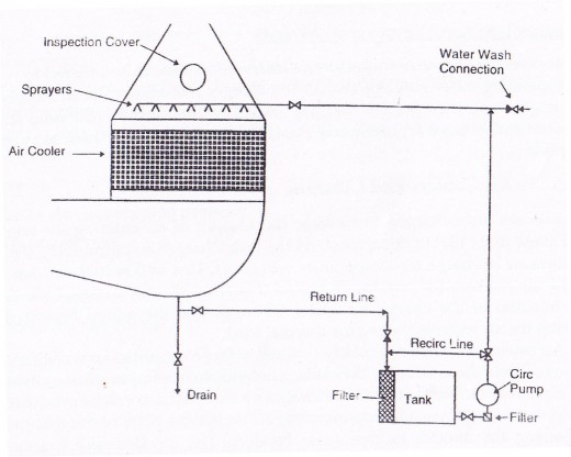 Air Cooler Cleaning System