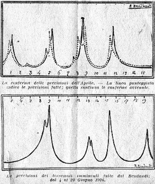 Bendandi Forecast Graphs for April and June 1926