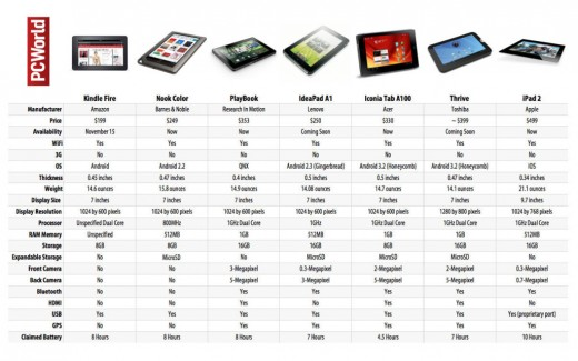 PCWorld's Tablet Comparison Chart