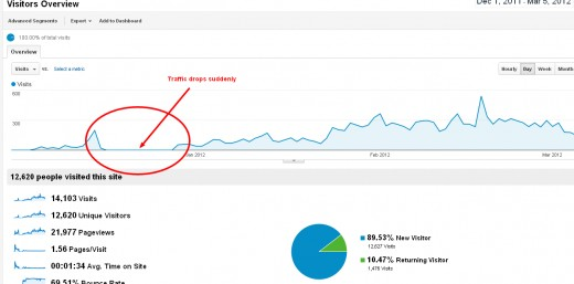 Recovered graph for Google Panda Effect