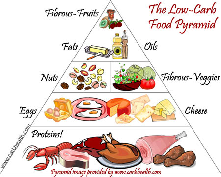 Low carb Food Pyramid