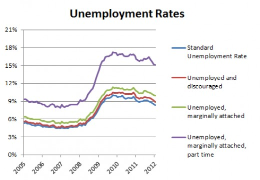 Uemployment Facts