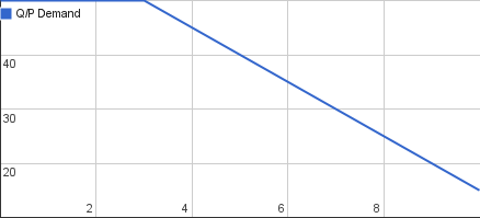 The Negative supply curve with a stabilization in the beginning.