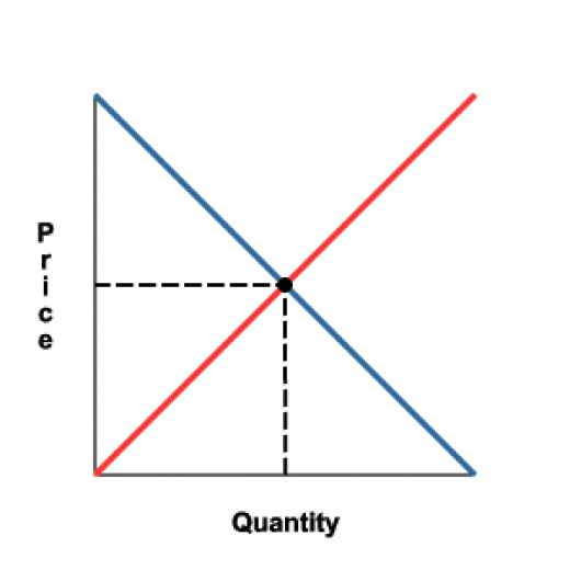 Simple example of a graph of Supply and Demand with an optimal point.