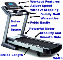Motorized Folding Treadmills, How to Choose, What to Buy, Workouts