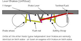 Clasp brake arrangement as on fitted (vacuum-braked) wagons