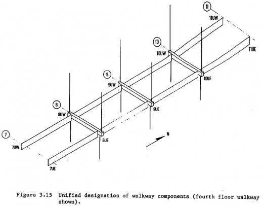 NBS Report, Figure 3.15, p. 31