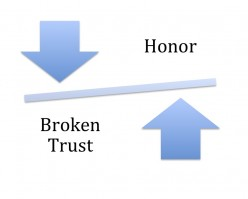 Go around breaking trust or have honor in your relationships