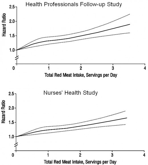 LINEAR RELATIONSHIP BETWEEN AMOUNT OF RED MEAT EATEN AND EXTRA RISK OF MORTALITY
