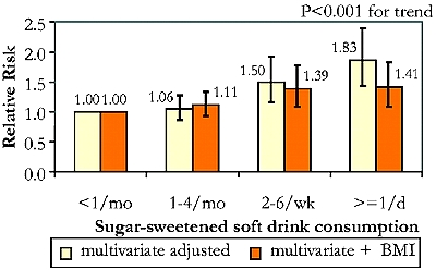 EXTRA RISK OR HEART DISEASE WITH INCREASED NUMBER OF SUGAR-LADEN BEVERAGES CONSUMED ( MO - MONTH; WK - WEEK; D - DAY )