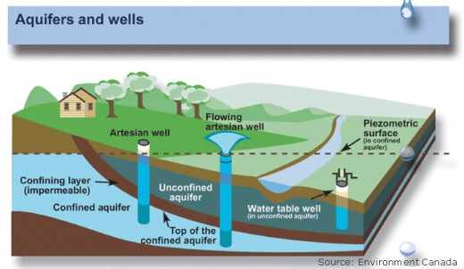 Diagram of Underground Aquafir Serving Your Residential Well