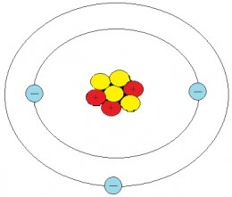 Representation of a Lithium atom, showing 3 protons (in red), each having a positive charge of 1 (+1), 3 neutrons (in yellow), with no charge, and 3 electrons (in blue) going round the outside, each having a negative charge of 1 (-1).