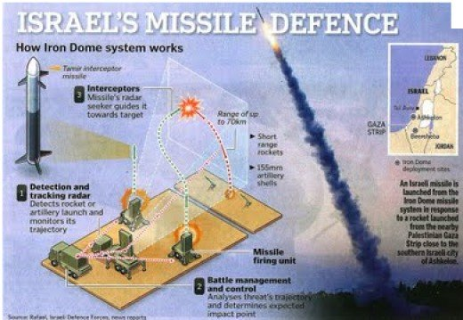 How the Iron Dome works