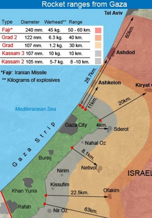 Palestinian Missile ranges from Gaza