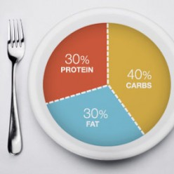 The strict stipulation of 40% carb, 30% protein, 30% fat is believed to help reduce inflammation, the contributing factor to weight gain.