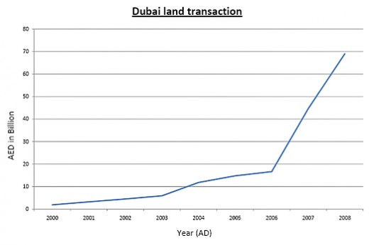 In 2009 Dubai's GDP reached to AED 174.6 billion dollars. In 2010 Dubai is expected to see a real GDP growth of 2.5%. Dubai's GDP growth has been growing at a steady pace over the past few years.
