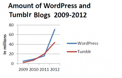 There are around 44 million active Tumblr blogs. WordPress currently has around 71 million active blogs. These are just two of thousands of hosting sites. Graphic based on annual Tumblr.com and Wordpress.com figures from 2009-2012.