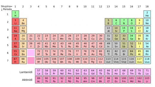 Periodic Table of Elements. Key nutrient minerals include Chloride (Cl), Calcium (Ca), Sodium (Na), and Potassium (K). Source: Cepheus, Wikimedia Commons, Public Domain
