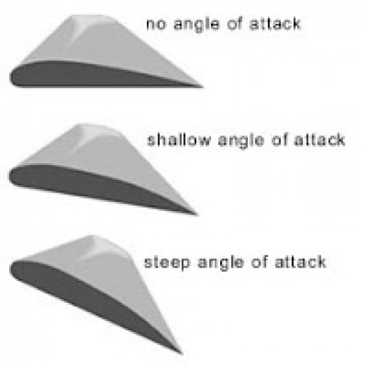 Angle of attack on rotor blade