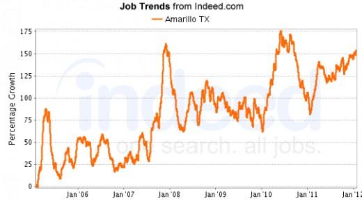 Employment Trends, Amarillo.