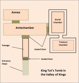 Map of the King Tut's Tomb