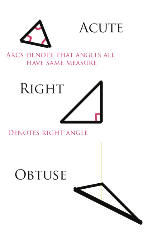 Triangles by angles